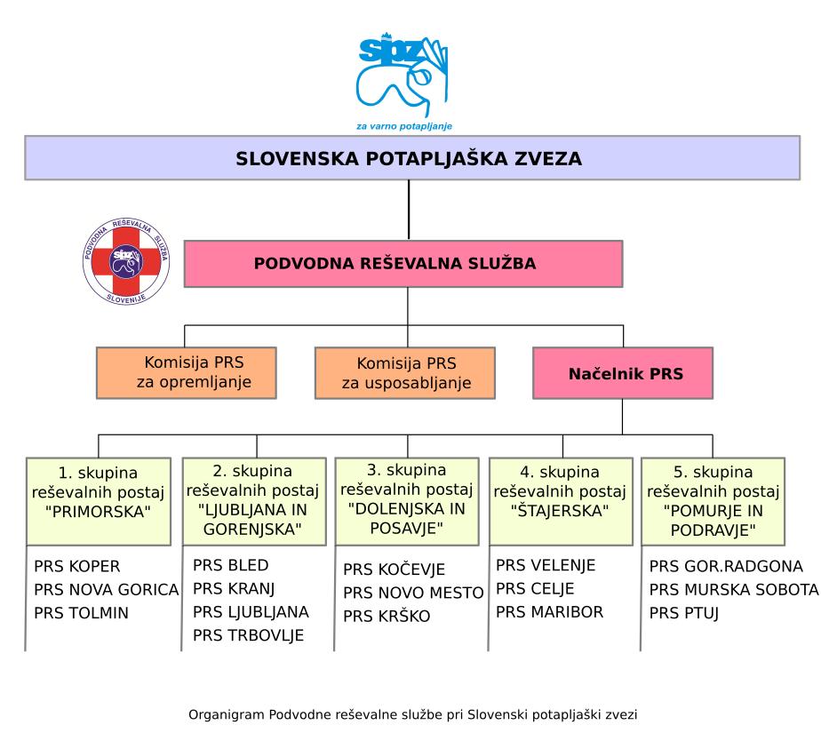 Organigram PRS (stanje 2017)